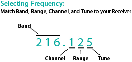 Radio frequency explanation